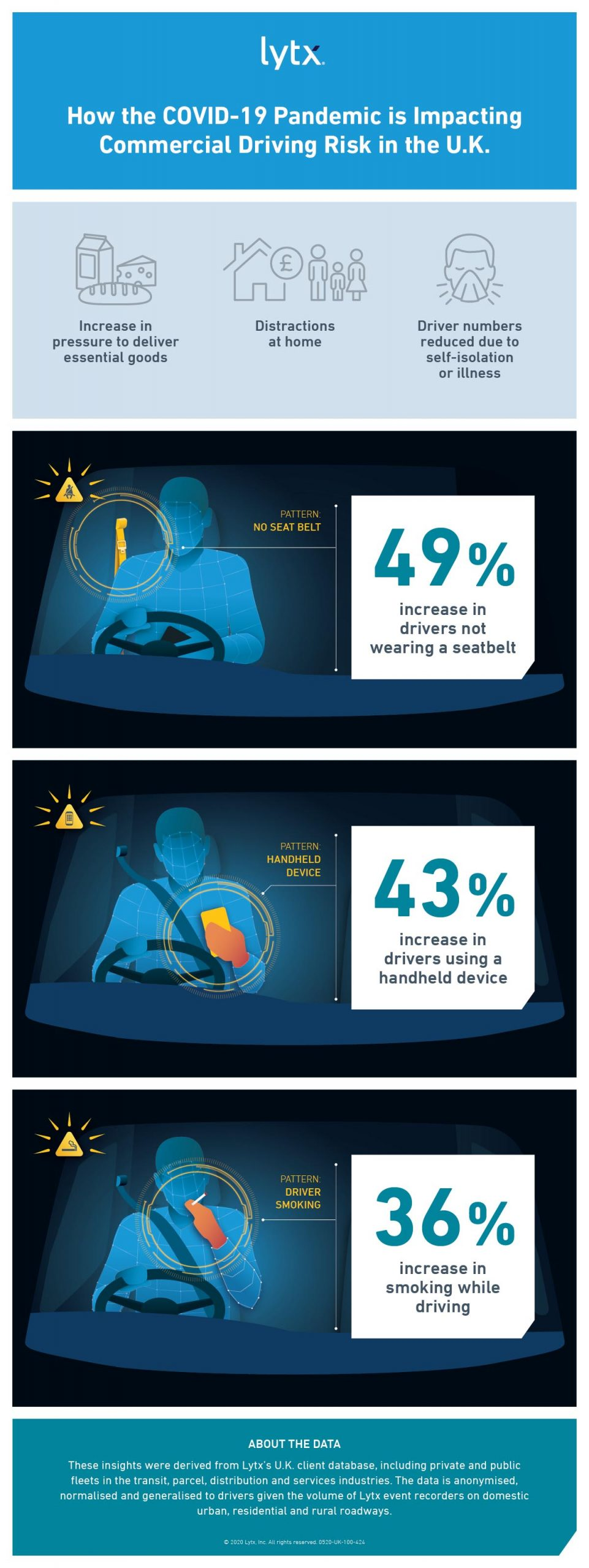 Lytx infographic showing percentage increases in driver risks