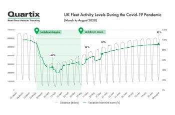 Quartix results show that fleets got back on the road to 91% of pre-lockdown levels at the start of August